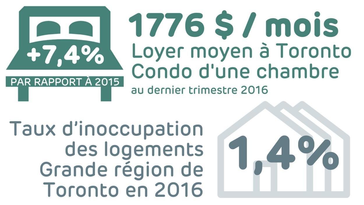 Loyer moyen pour un condo d'une chambre à Toronto, au dernier trimestre de 2016: 1776$ (une hausse de 7.4% par rapport à 2015) et taux d'inoccupation des logements dans la grande région de Toronto (GTA) en 2016 : 1,4%