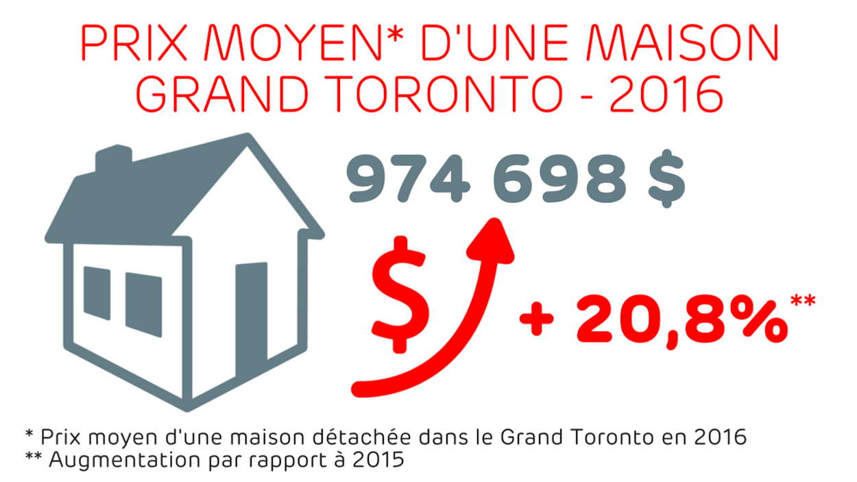 974 698 $, une augmentation de 20,8% par rapport à 2015