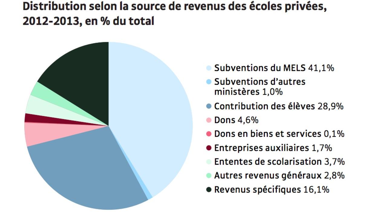 Graphique tiré d'un rapport de l'Institut de recherche et d'informations socio-économiques sur le financement des écoles privées au Québec