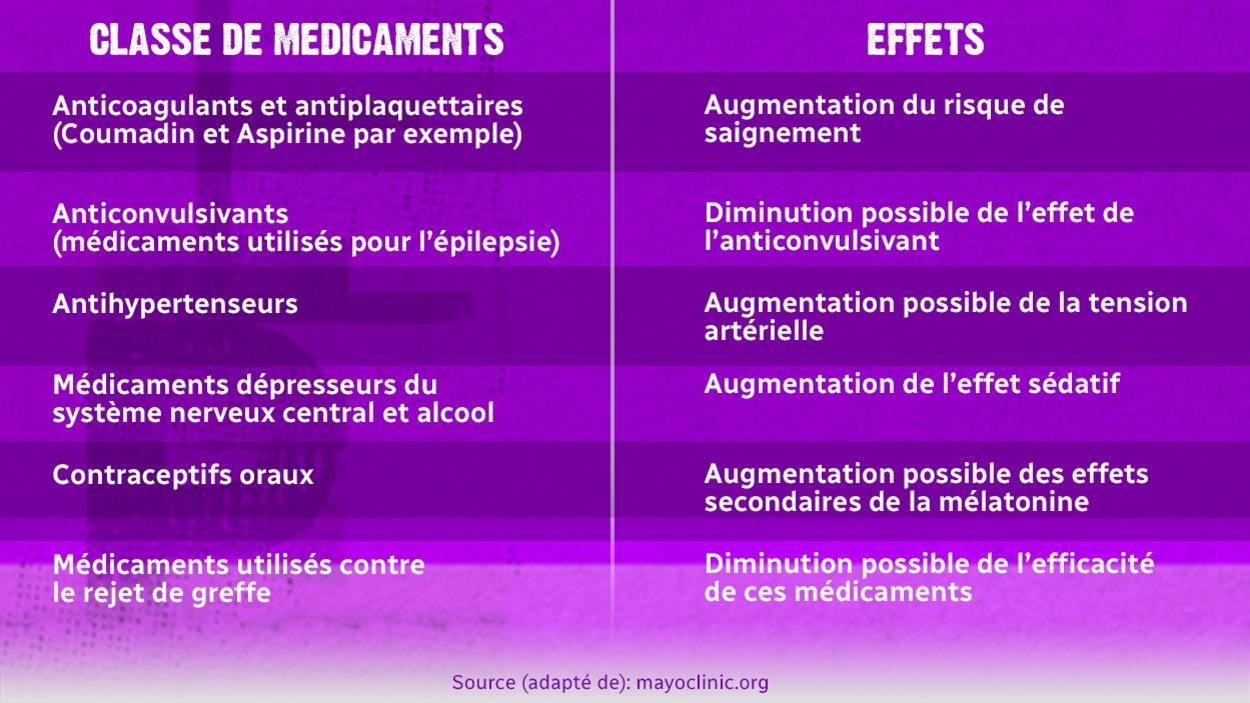 Tableau des interactions avec la mélatonine : médicaments et effets.