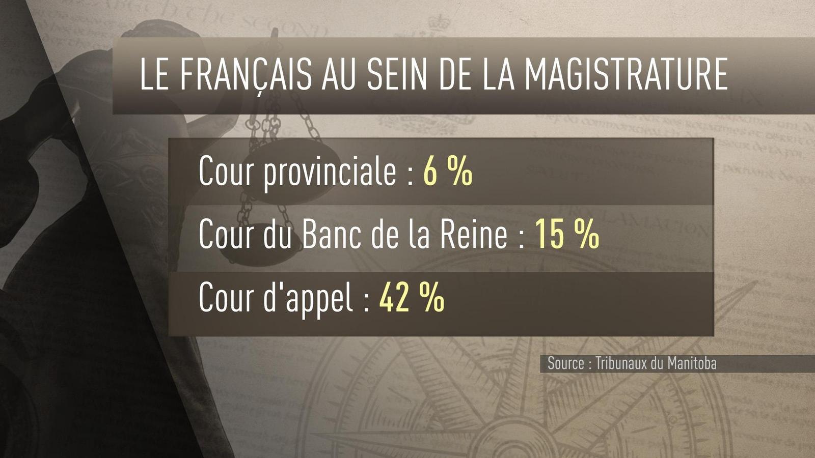 Peu de juges de la Cour provinciale peuvent entendre une cause en français au Manitoba mais 5 des 12 juges de la Cour d'appel en sont capables.