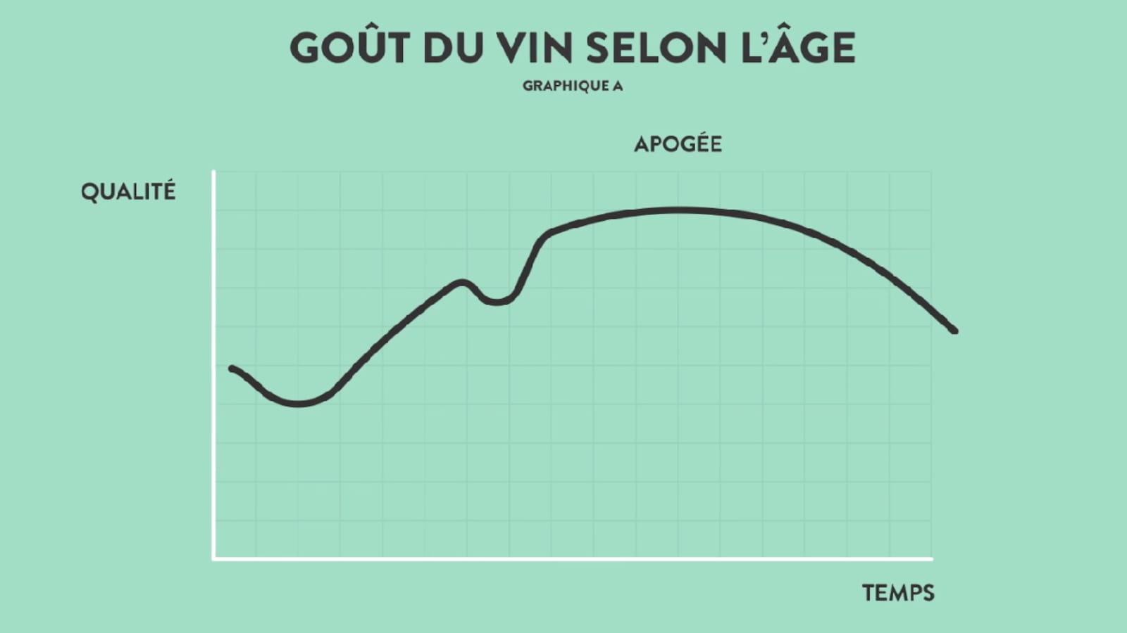 Graphique indiquant le meilleur moment pour boire une bouteille de vin de garde.