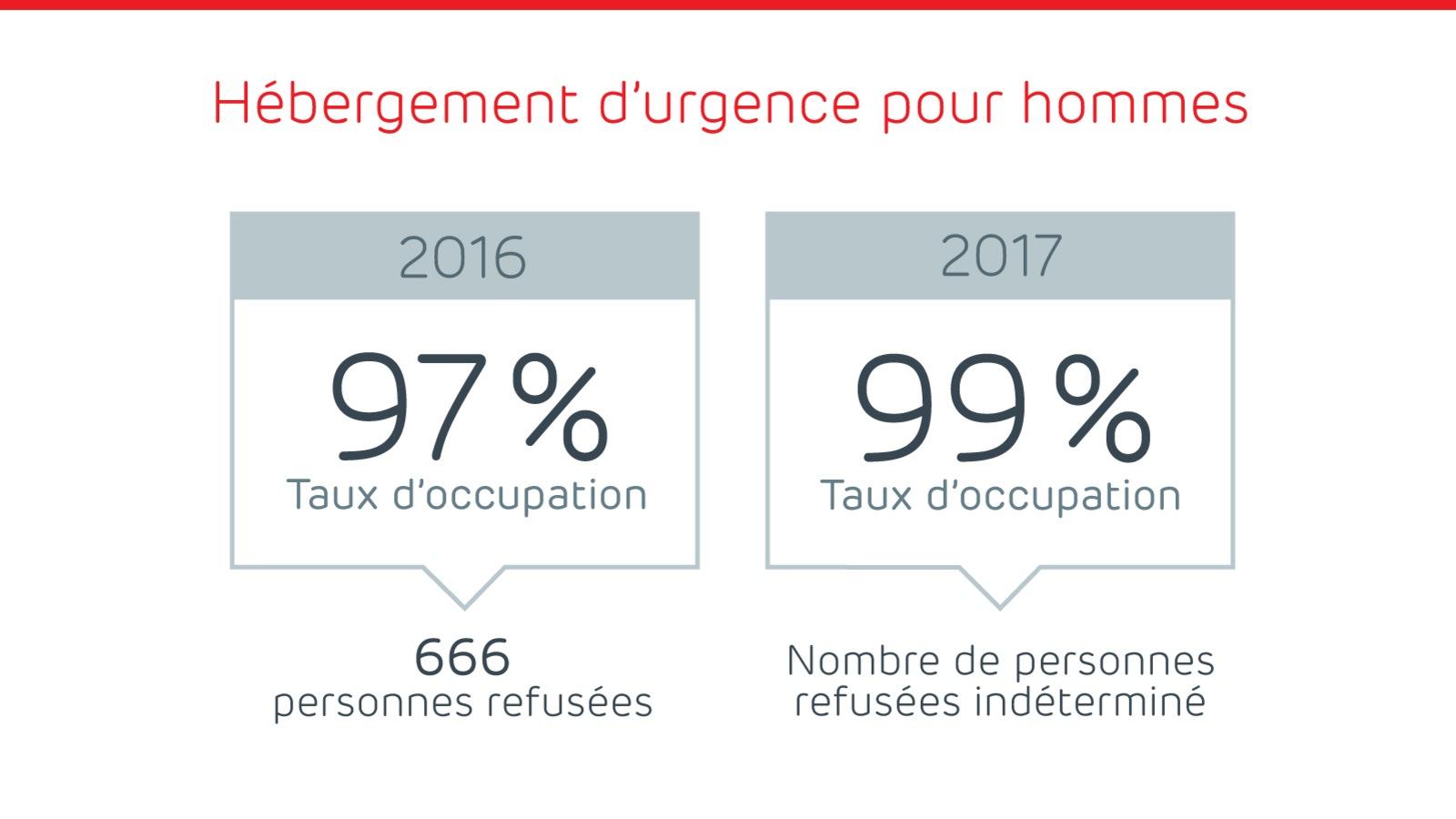 Source : Le Regroupement pour l'aide aux itinérants et itinérantes (RAIIQ)
