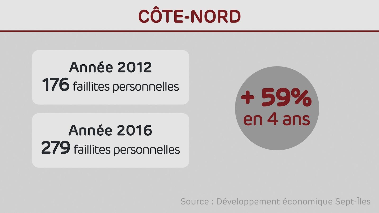 Les faillites personnelles ont augmenté de 59 % sur la Côte-Nord.