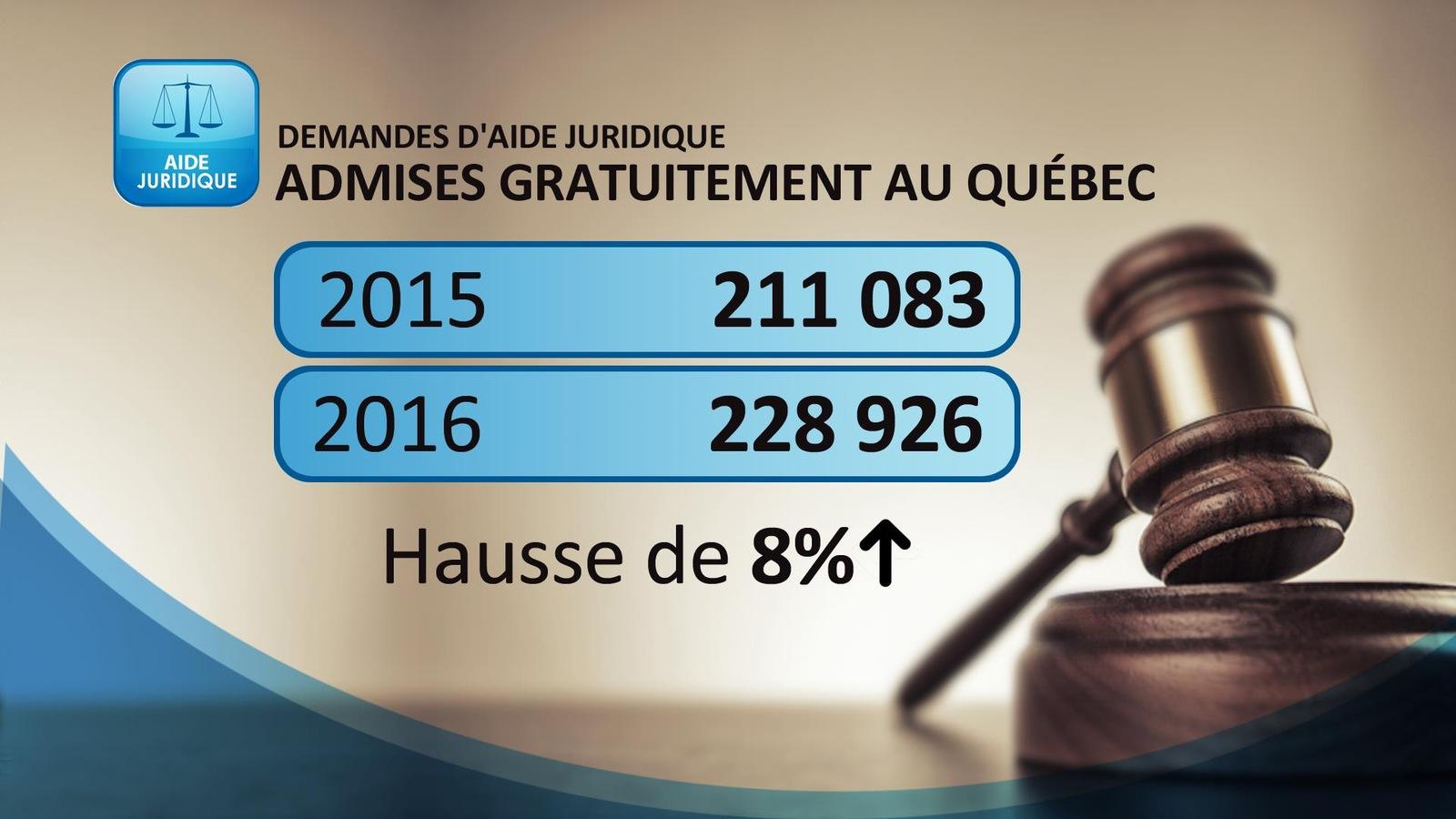 Hausse de 8 % des demandes d'aide juridique admises gratuitement au Québec