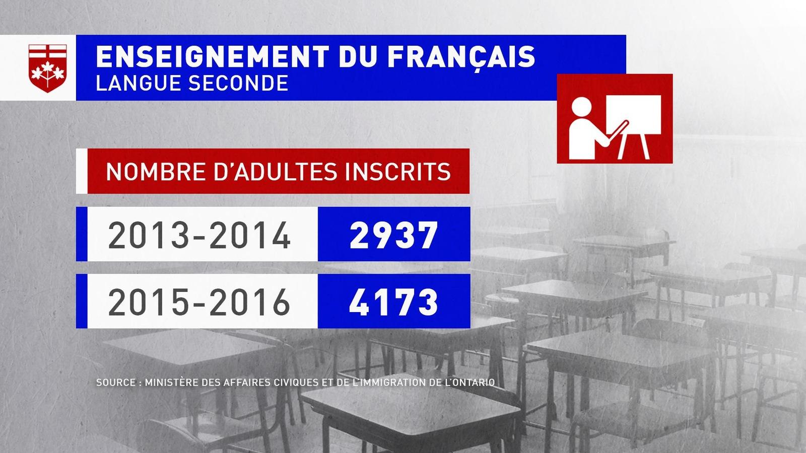 Un tableau. Nombre d'adultes inscrits: 2013-14: 2937; 2015-16: 4173