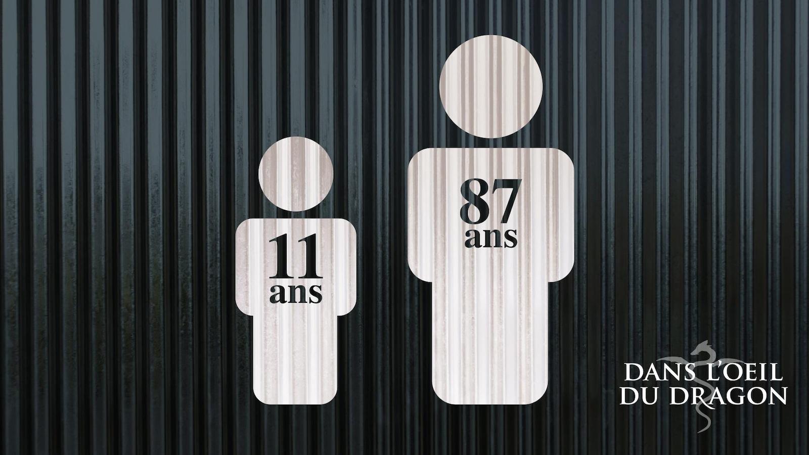 un pictogramme pour illustrer l'age des participant plus jeune et plus vieux.