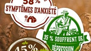 45 % des agriculteurs sont très stressés - 58 % présentent des symptômes d'anxiété - 35 % souffrent de dépression