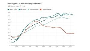 Graphique illustrant la baisse du nombre de femmes étudiant en informatique aux États-Unis, contrairement à d'autres domaines comme les sciences physiques, le droit et la médecine. Il y a deux fois moins de femmes en informatique depuis les années 80.