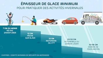 L'épaisseur de glace minimum pour pratiquer des activités hivernales en toute sécurité