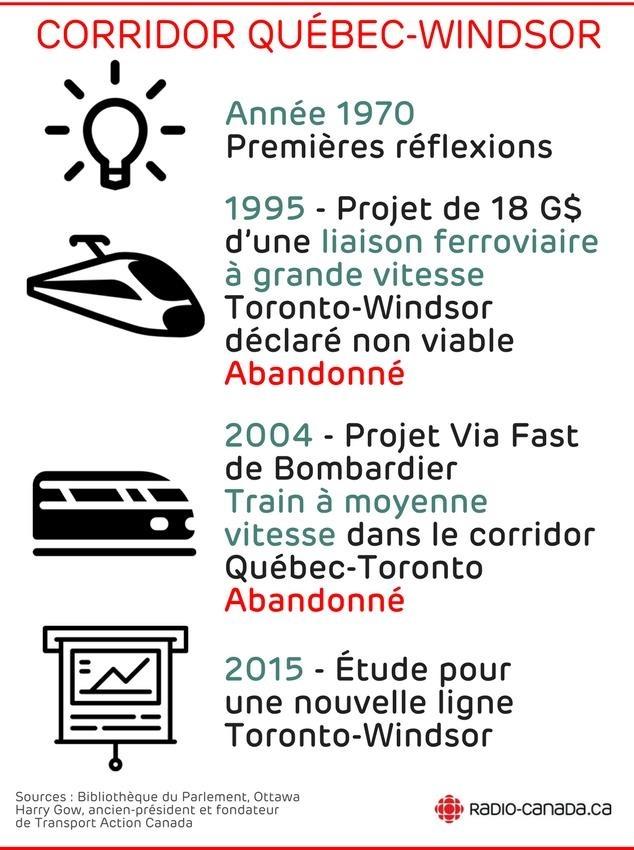 Année 1970 : premières réflexions - 1995 : Projet d'une liaison ferroviaire à grande vitesse, projet Ontario-Québec-Canada de 18 G$, tronçon Toronto-Windsor déclaré non viable. 2004 : projet Via Fast de Bombardier, train à moyenne vitesse dans le corridor Québec-Toronto, abandonné. 2015 : étude pour une nouvelle ligne Toronto-Windsor.