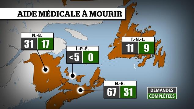 Tableau qui recense les demandes d'aide médicale à mourir en Atlantique, depuis juin dernier.