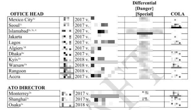 Document interne du Département d'État américain avec la liste des primes (en %) accordées à des diplomates.