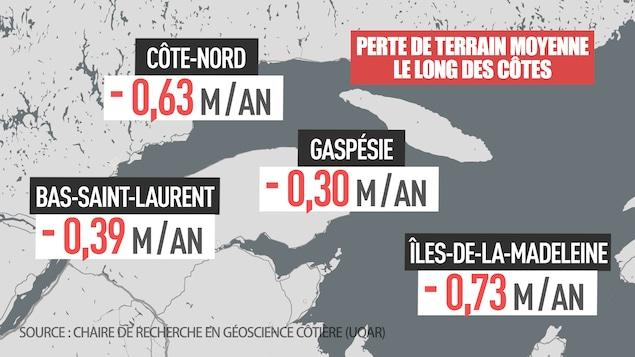 Des experts de la Chaire de recherche en géoscience côtière de l'UQAR ont calculé le déplacement moyen de la ligne de côte. Ces données indiquent que la Côte-Nord perd, en moyenne, 63 centimètres de terrain chaque année le long de la côte. Cette perte moyenne annuelle est de 30 centimètres en Gaspésie, 73 centimètres aux Îles-de-la-Madeleine et 39 centimètres au Bas-Saint-Laurent.