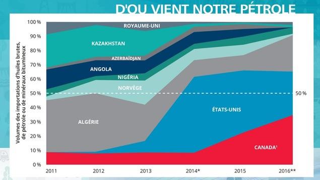 Graphique montrant la provenance du pétrole consommé au Québec