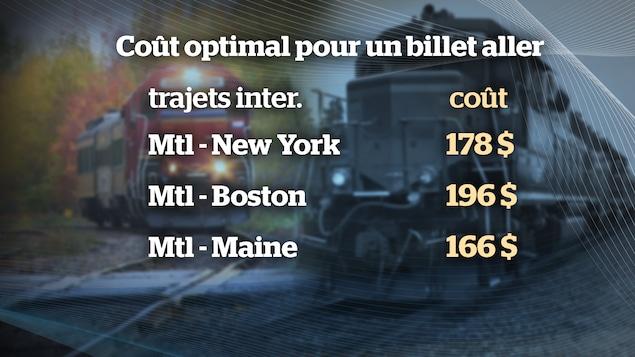 Un tableau des prix envisagés pour les billets d'un train de passagers entre Montréal et les États-Unis en passant par Sherbrooke :   Montréal à New York : 178 $, Montréal à Boston 196 $, Montréal vers le Maine : 166 $