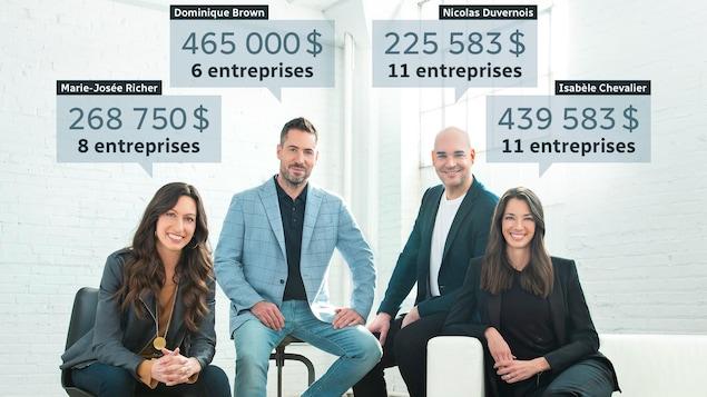 Marie-Josée Richer, 268 750 $ dans 8 entreprises; Dominique Brown, 465 000 $ dans 6 entreprises; Nicolas Duvernois 225 583 $ dans 11 entreprises; Isabèle Chevalier, 439 583 $ dans 11 entreprises.