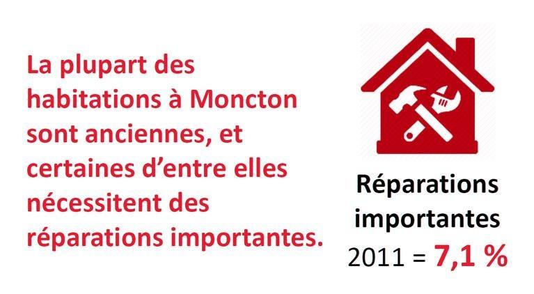 La plupart des habitations à Moncton sont anciennes, et certaines d'entre elles nécessitent des réparations importantes. 2011 : 7,1 %
