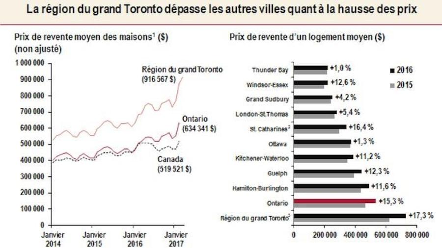 Graphique montrant l'augmentation du prix des maisons à Toronto comparativement au reste de l'Ontario et du pays.